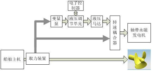 船舶恒频轴带发电设备研制
