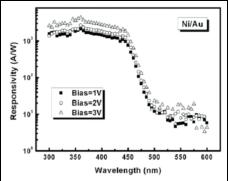InN材料及其太阳能电池应用
