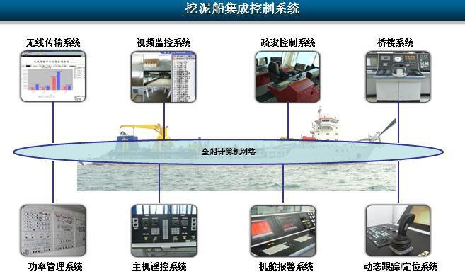 大型专用工程船综合控制与关键装备保障一体化系统