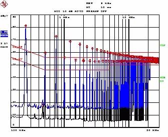 电磁兼容EMI传导干扰测试双80置信度综合指标质控法1