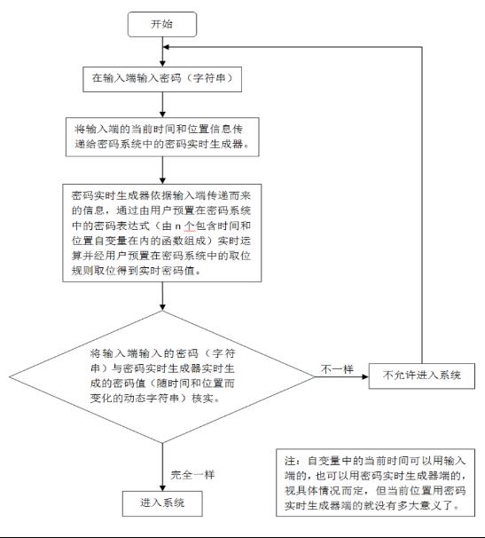 非固定字符的活密码运行流程