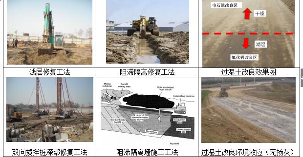 工业污染场地固化稳定化及隔离墙阻滞技术