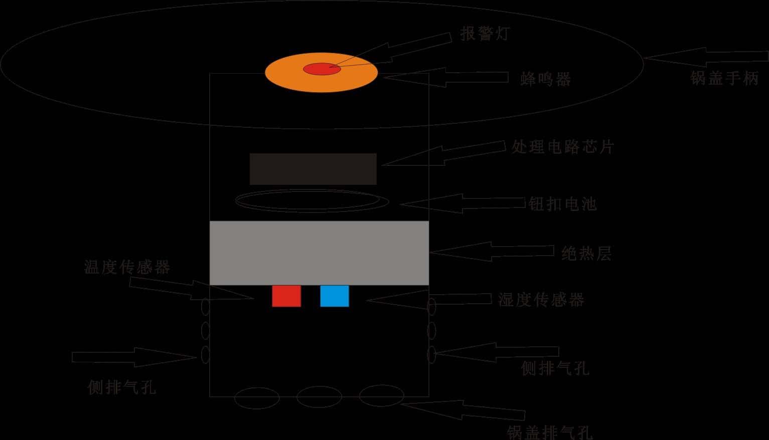 防止糊锅报警器结构示意图