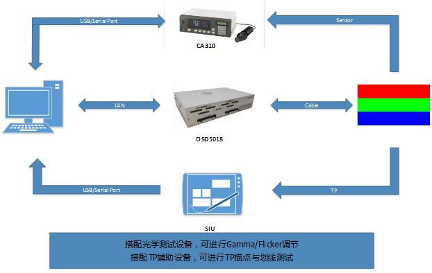 LCM/OLED模组信号发生器