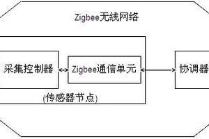 一种基于Zigbee无线网络的超声波测风仪