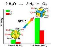 一种可见光响应的含氟光催化剂及其制备方法